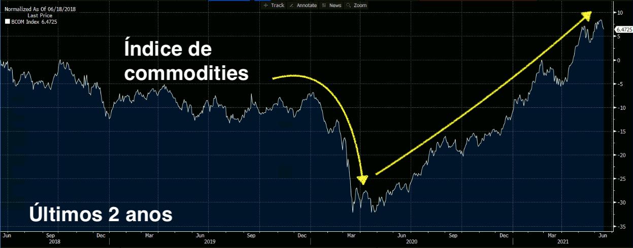 Índice Bloomberg de Commodities.