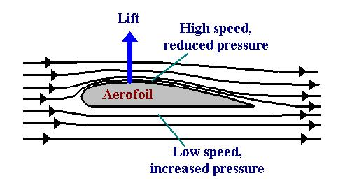 surface pressure measurements on an aerofoil This experiment is designed to measure the static pressure distribution around a symmetric aerofoil, find the normal force and hence to determine the lift- curve slope for zero angle of attack the pressure distribution is symmetrical around the aerofoil.