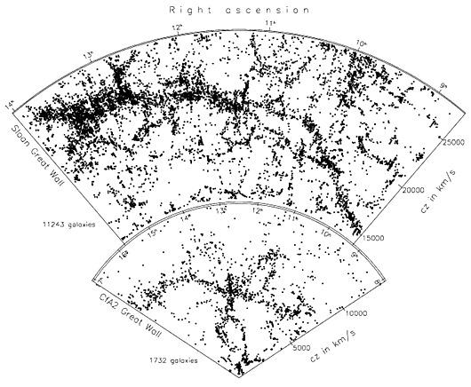 SDSS-CFA2