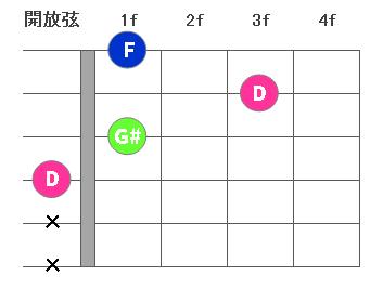 chord3-Ddim01.png