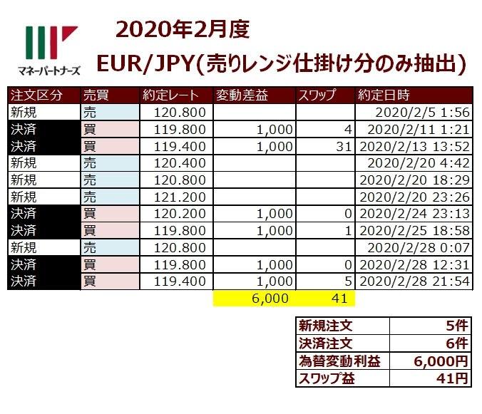 ココのEUR/JPY半自動トラリピ履歴(売りトラリピ抽出)