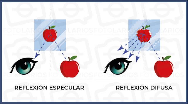 Reflexión especular y reflexión difusa