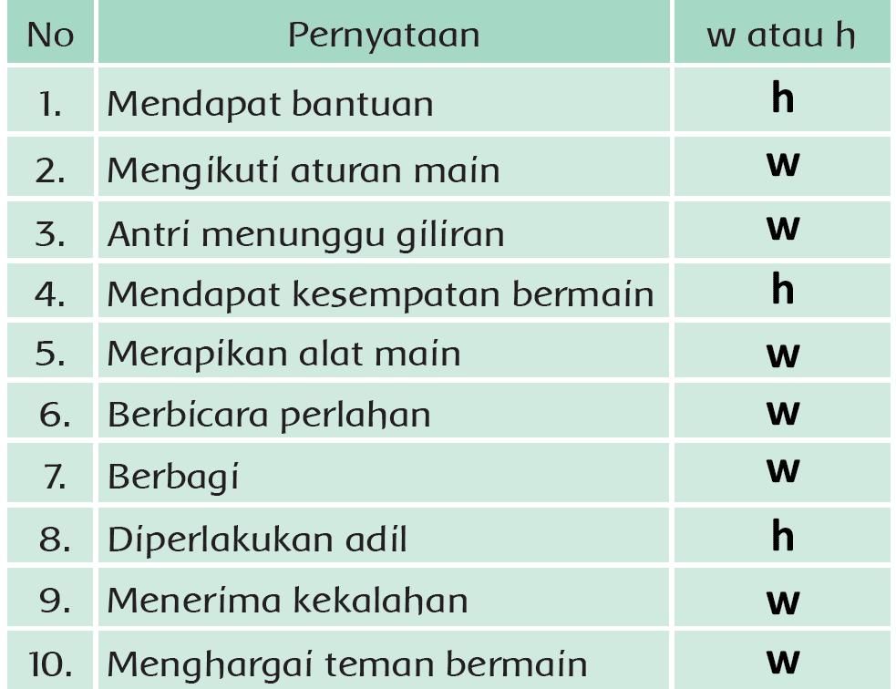 Kunci Jawaban Halaman 104, 105, 106, 107, 108, 109 Tema 4 Kelas 3