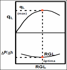 Levantamiento Artificial con Gas - Efecto de la RGL