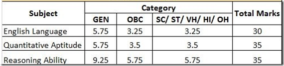 SBI PO Prelims Previous Cut Off marks