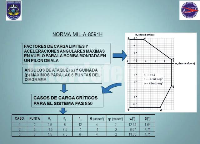 DARDO II, B, C, datos técnicos. 6