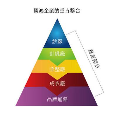 圖十一 儒鴻企業的垂直整合