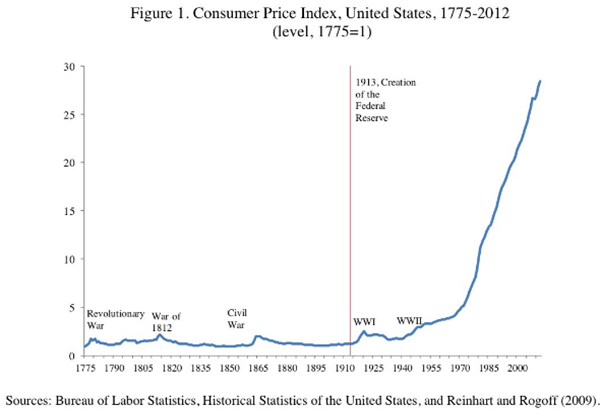 Consumer price index U.S.A 1775-2012