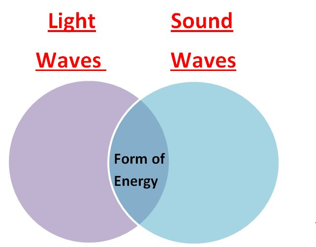 Learning Ideas - Grades K-8: Light Waves and Sound Waves Comparison