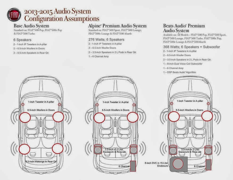 500E Stereo Wiring and Information