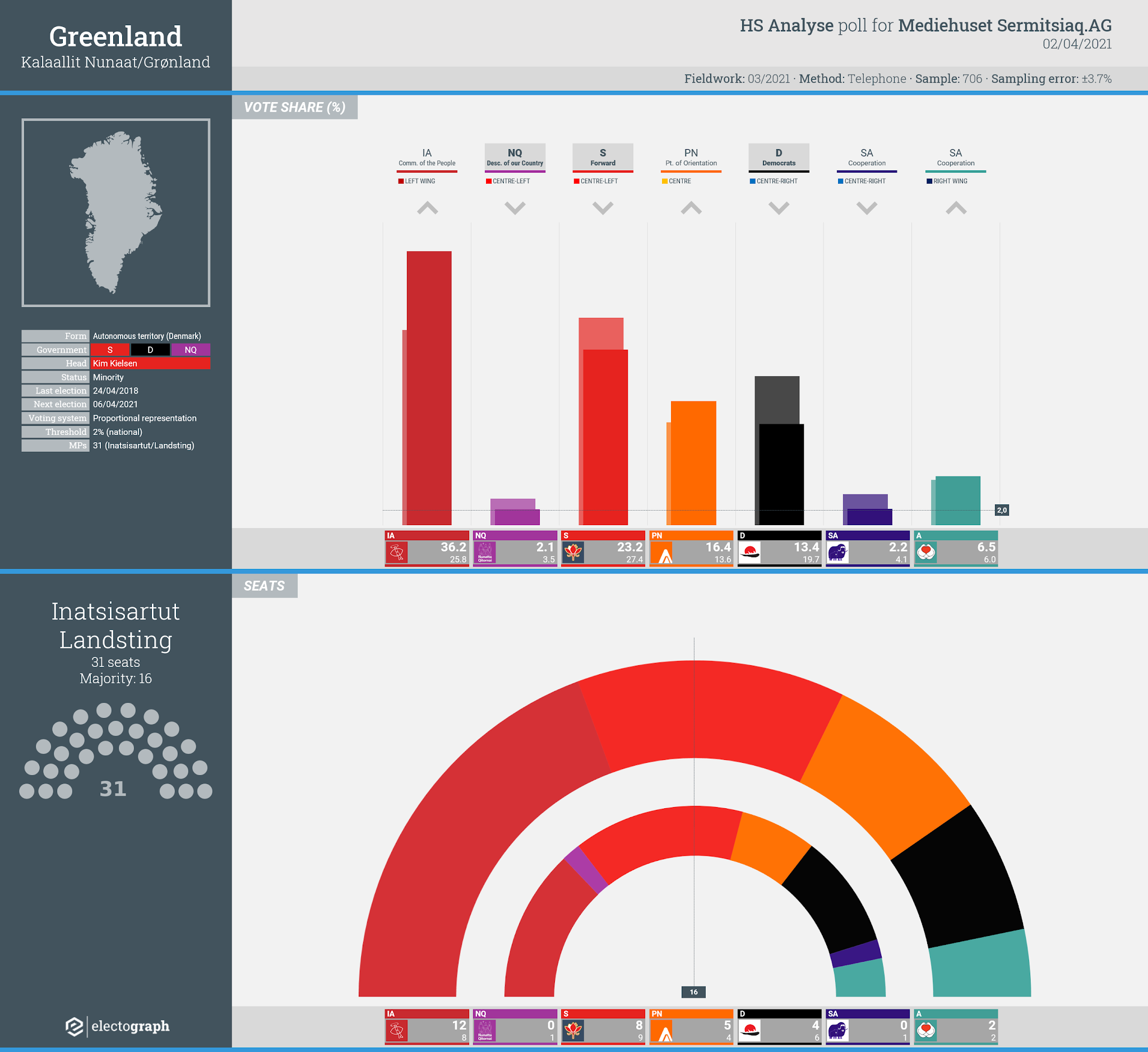 GREENLAND: HS Analyse poll chart for Mediehuset Sermitsiaq.AG, 2 April 2021