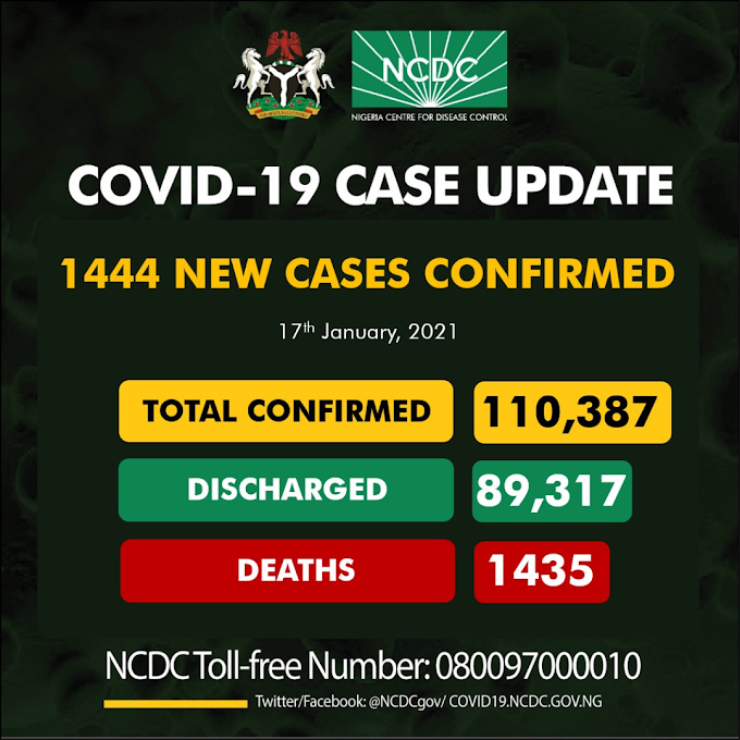 #COVID19: 1444 New Cases Of Coronavirus Recorded In Nigeria, Total Now 110,387