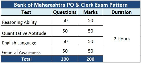 bank of maharashtra po clerk exam pattern