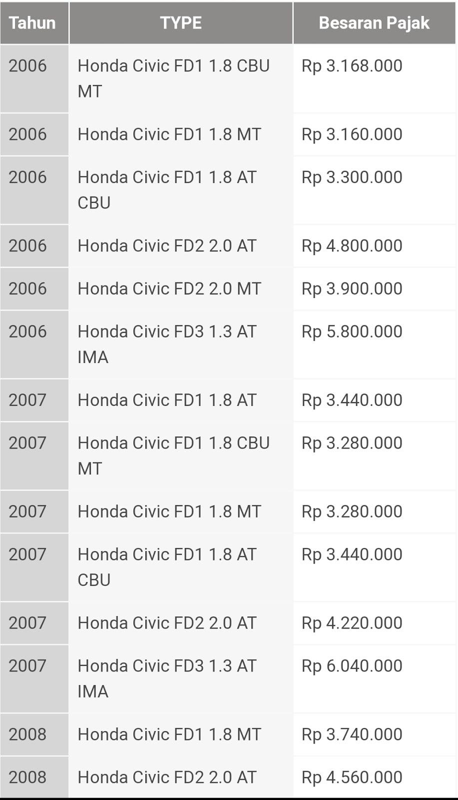 Daftar Biaya Pajak Mobil Terbaru Biaya Pajak Honda Civic 2019 Otomotif Cadernos