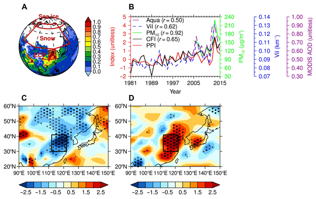 PM pollution and ventilation conditions over East Asia. (A) 2013 monthly Moderate Resolution Imaging Spectroradiometer (MODIS) AOD (unitless) at 550 nm onboard Aqua satellite; (B) time series of aerosol observations, PPI, and CFI; their correlation coefficients (r values) with PPI are shown in parentheses; (C) 2013 distributions of normalized surface WSI (unitless); (D) 2013 distributions of normalized potential ATGI (unitless). In (C) and (D), black dots (crosses) denote the 99% (95%) significance level based on the bootstrapping method. The red rectangular box in (A) and the black box in (C) and (D) show the ECP region. All results are for January. Graphic: Zou, et al., 2017 / Science Advances