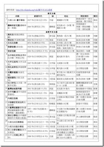 補充資料_臺中市古蹟54簡_02
