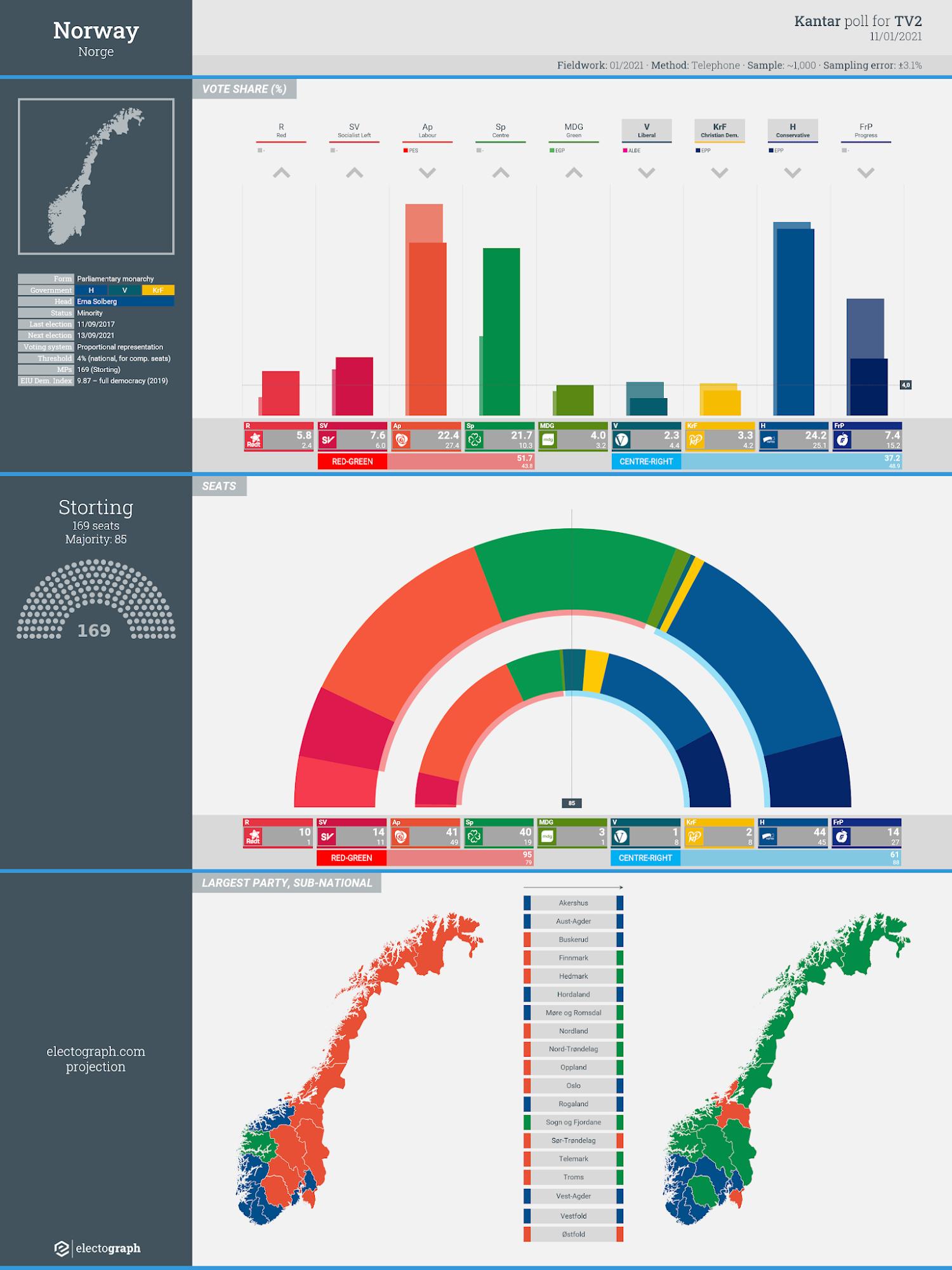 NORWAY: Kantar poll chart for TV2, 11 January 2021