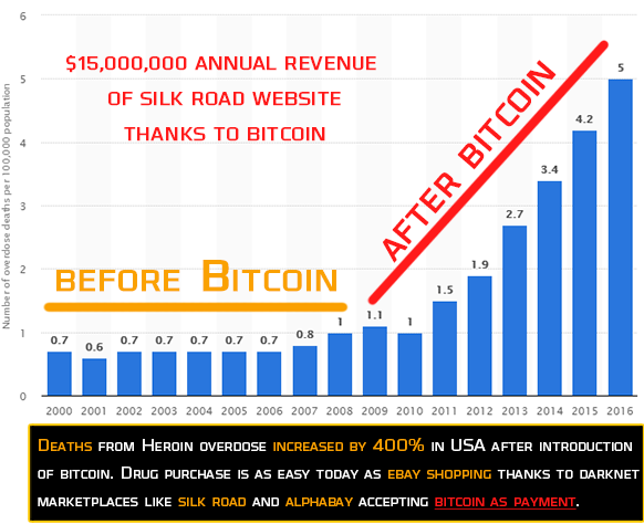 15 million annual revenue of silk road website thanks to bitcoin