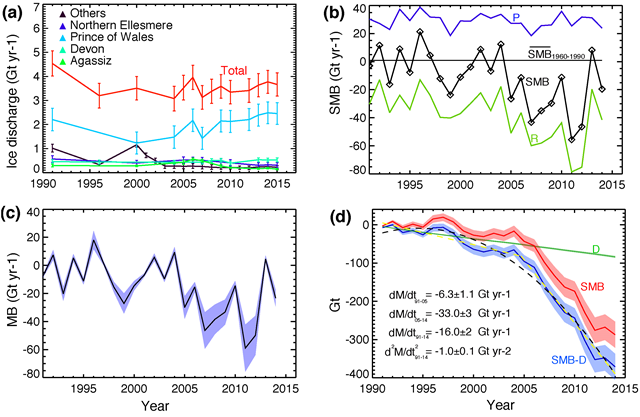Mass budget of the Queen Elizabeth Islands (QEI), Canada from 1991 to 2015: (a) ice discharge for several icefields and for the entire survey domain. 'Others' includes Sydkap, Mittie and Axel Heiberg icecaps. Error bars are only shown for years with measurements. (b) total surface mass balance (SMB), runoff (R), precipitation (P), and reference SMB for the years 1960–1990 for the entire survey domain, (c) total mass balance (MB=SMB-D); (d) cumulative surface mass balance, ice discharge, and total mass balance for the entire survey domain. Mass balance trends for 1991–2005, 2005–2014 (yellow dashed line) and quadratic fit for 1991–2014 (black dashed line) are shown in (d). Graphic: Millan, et al., 2017 / Environmental Research Letters