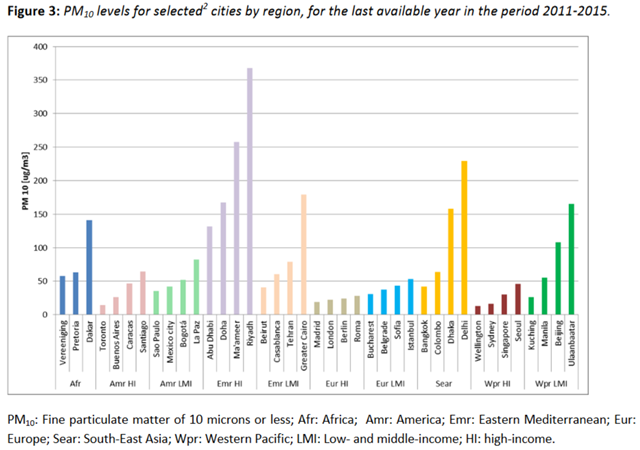 PM10 levels for selected cities by region, for the last available year in the period 2011-2015. Graphic: WHO