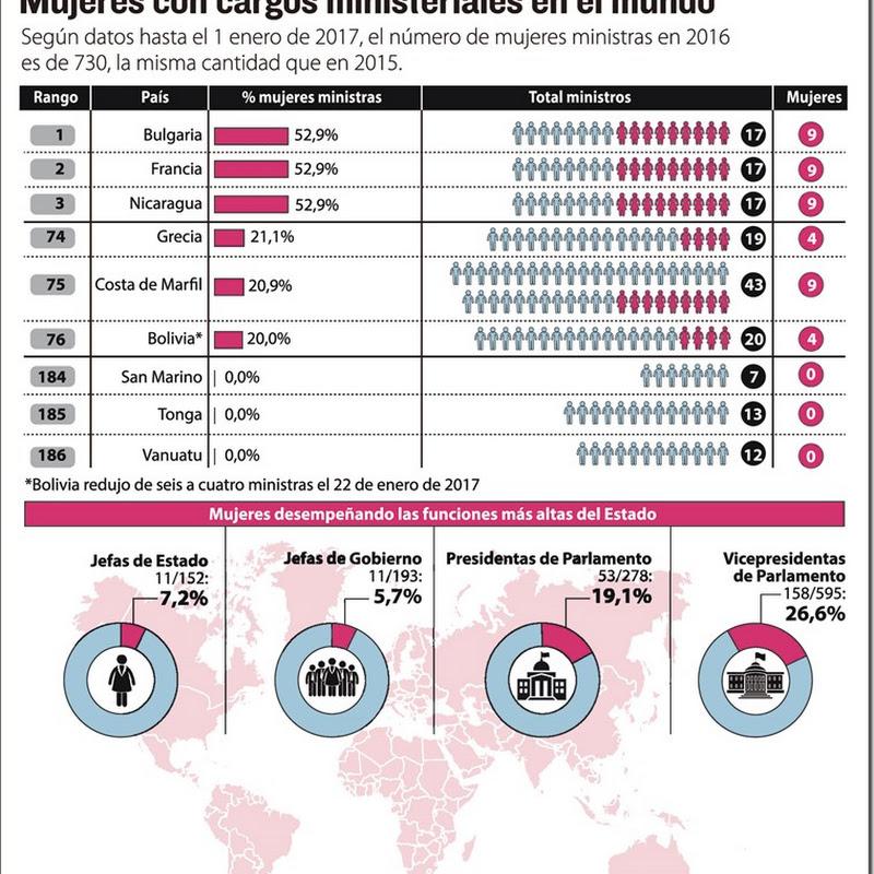 La ONU alerta 'estancamiento' de mujeres en cargos públicos