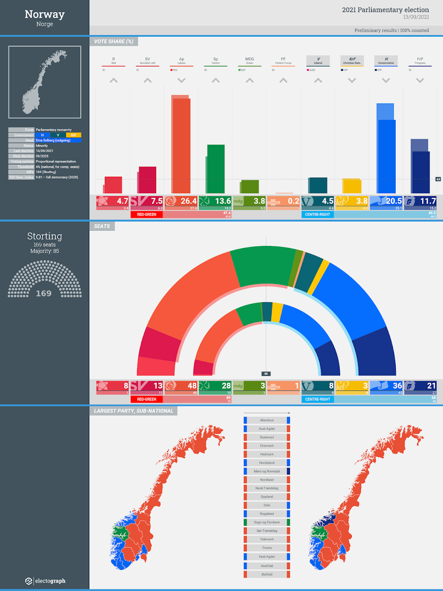 NORWAY: Parliamentary election results, 13 September 2021