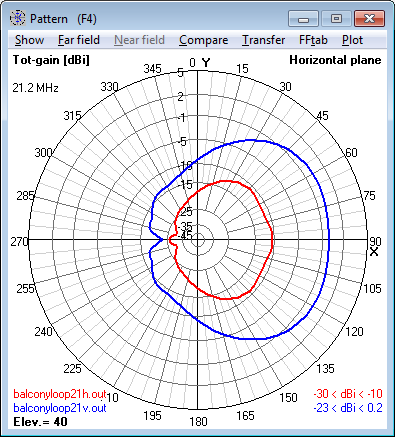 21.2 MHz Magnetic Loop Antenna - Azimuth                     radiation pattern at 40° elevation