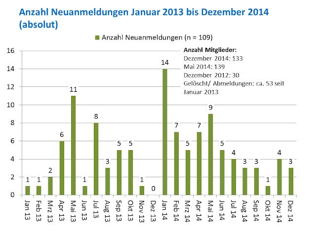 Mailingliste bis Dezember 2014