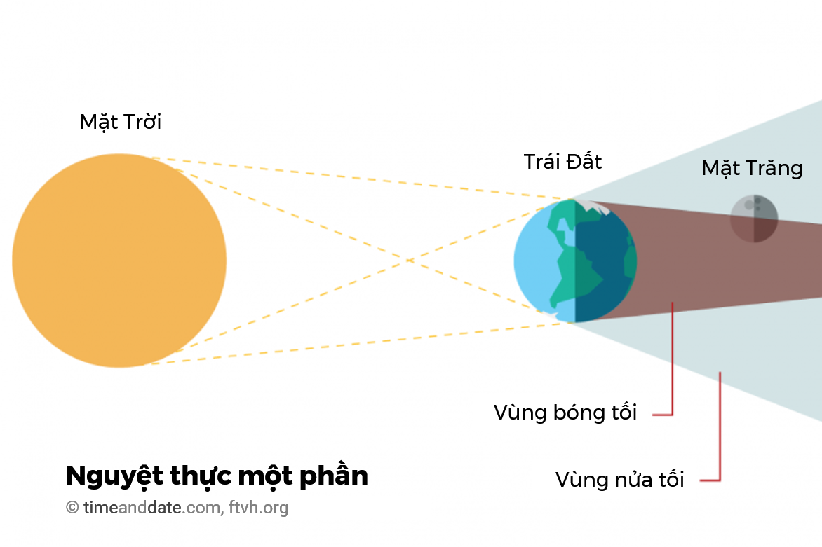 Đồ họa vị trí của Mặt Trời, Trái Đất và Mặt Trăng khi xảy ra nguyệt thực một phần. Đồ họa: timeanddate.com, Việt ngữ: Ftvh.org.