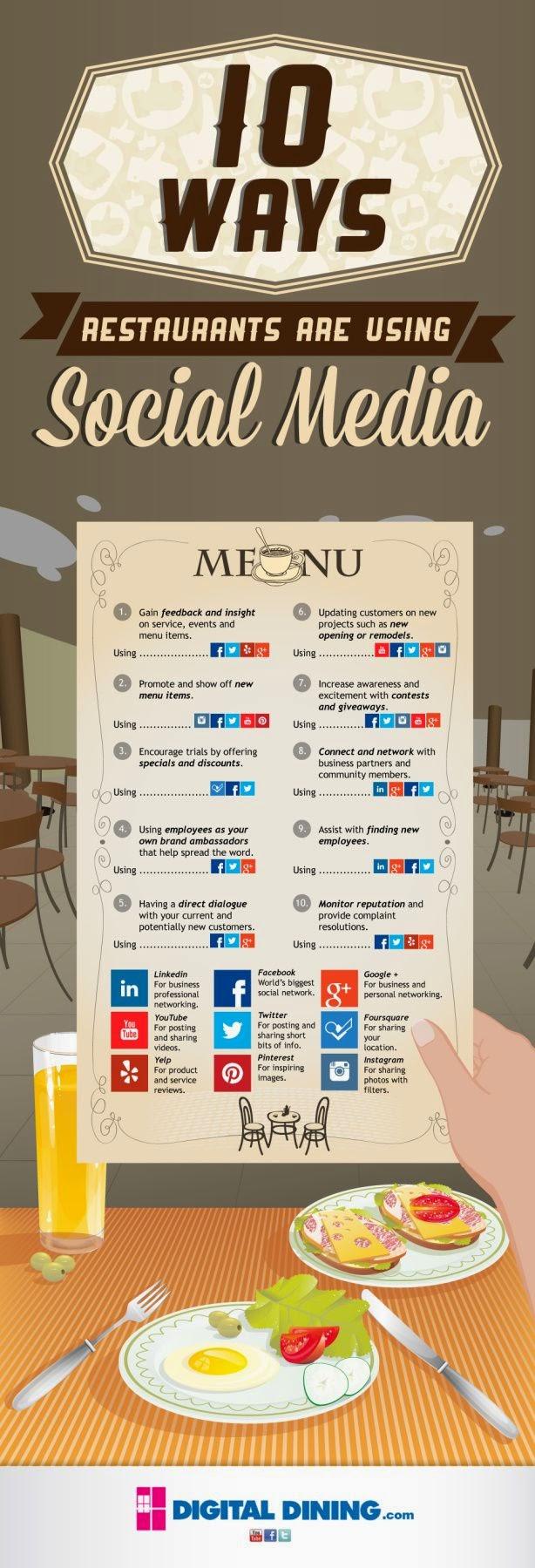 10 maneras en que los restaurantes están aprovechando los medios sociales