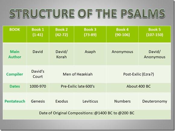 Psalms Chart