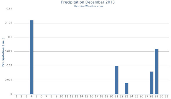 Thornton's December 2013 Precipitation.