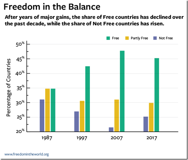 Percentage of Free, Partly Free, and Not Free countries, 1987-2017. After years of major gains, the share of Free countries has declined over the past decade, while the share of Not Free countries has risen. Graphic: Freedom House