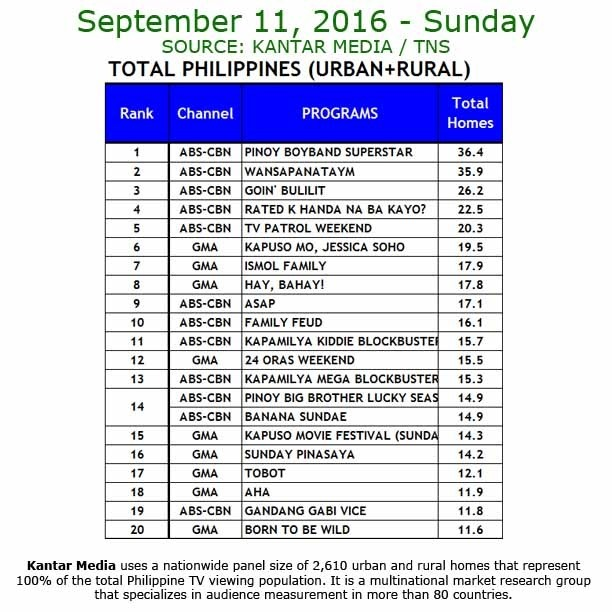 Kantar Media National TV Ratings - Sept. 11, 2016