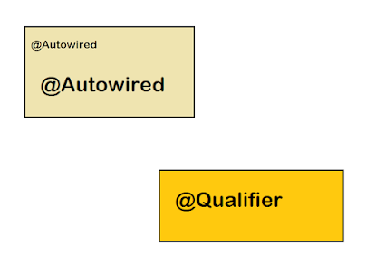 Difference between @Autowired and @Qualifier Annotation in Spring Framework? Example Tutorial