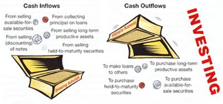 aktivitas investasi - laporan arus kas
