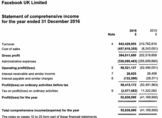 Facebook UK 2016 Income Statement