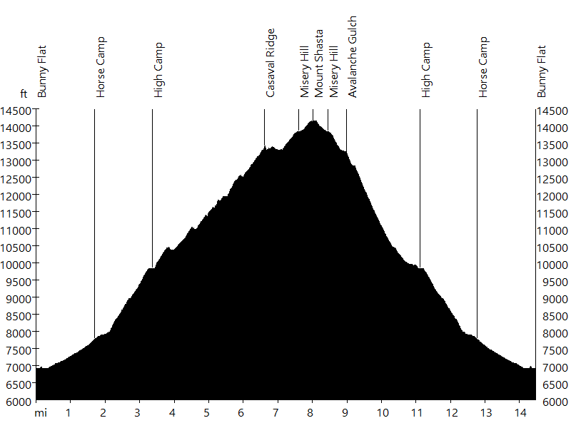 Mount Shasta • Route Profile