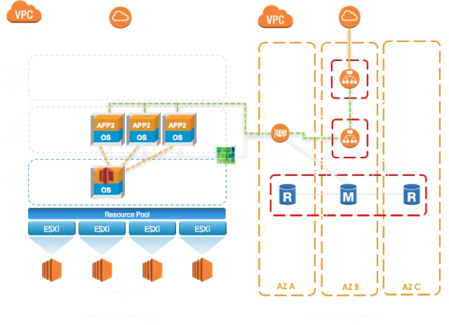 virtualguru org: AWS Native Services Integration with VMware