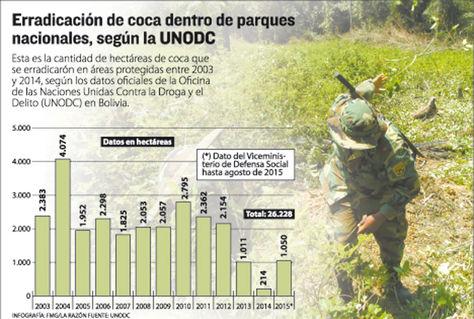 En 13 años: Erradican 26.228 ha de coca en parques y no hallan a culpables