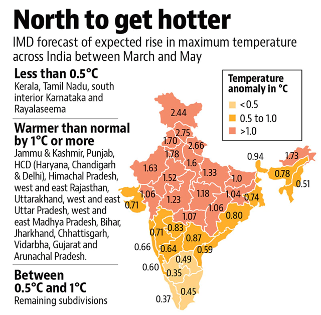 North India to get hotter in 2018: IMD forecast of expected rise in maximum temperature across India between March and May 2018. Graphic: Hindustan Times