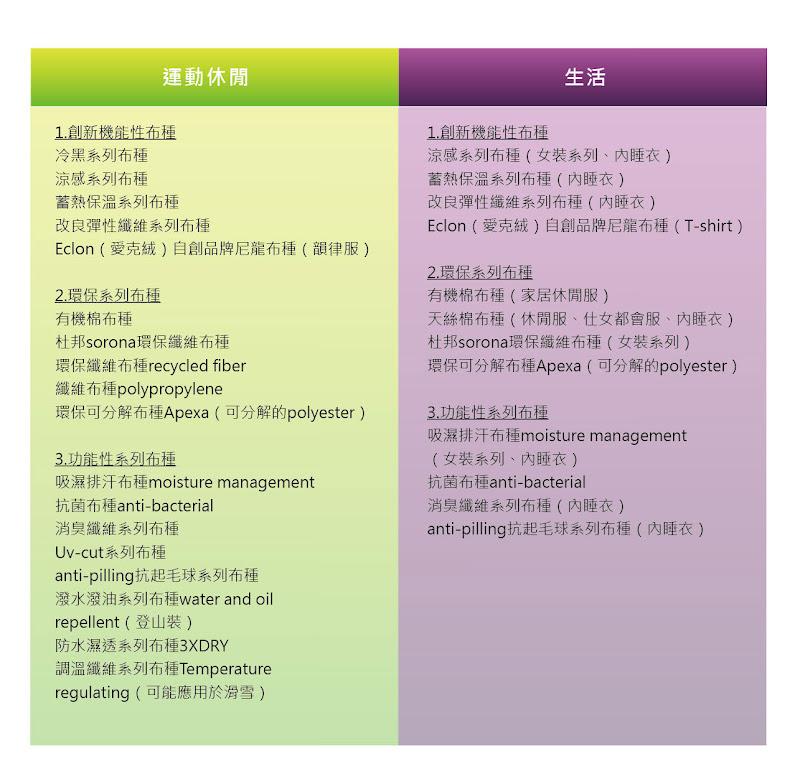 圖三 儒鴻布料應用之分類