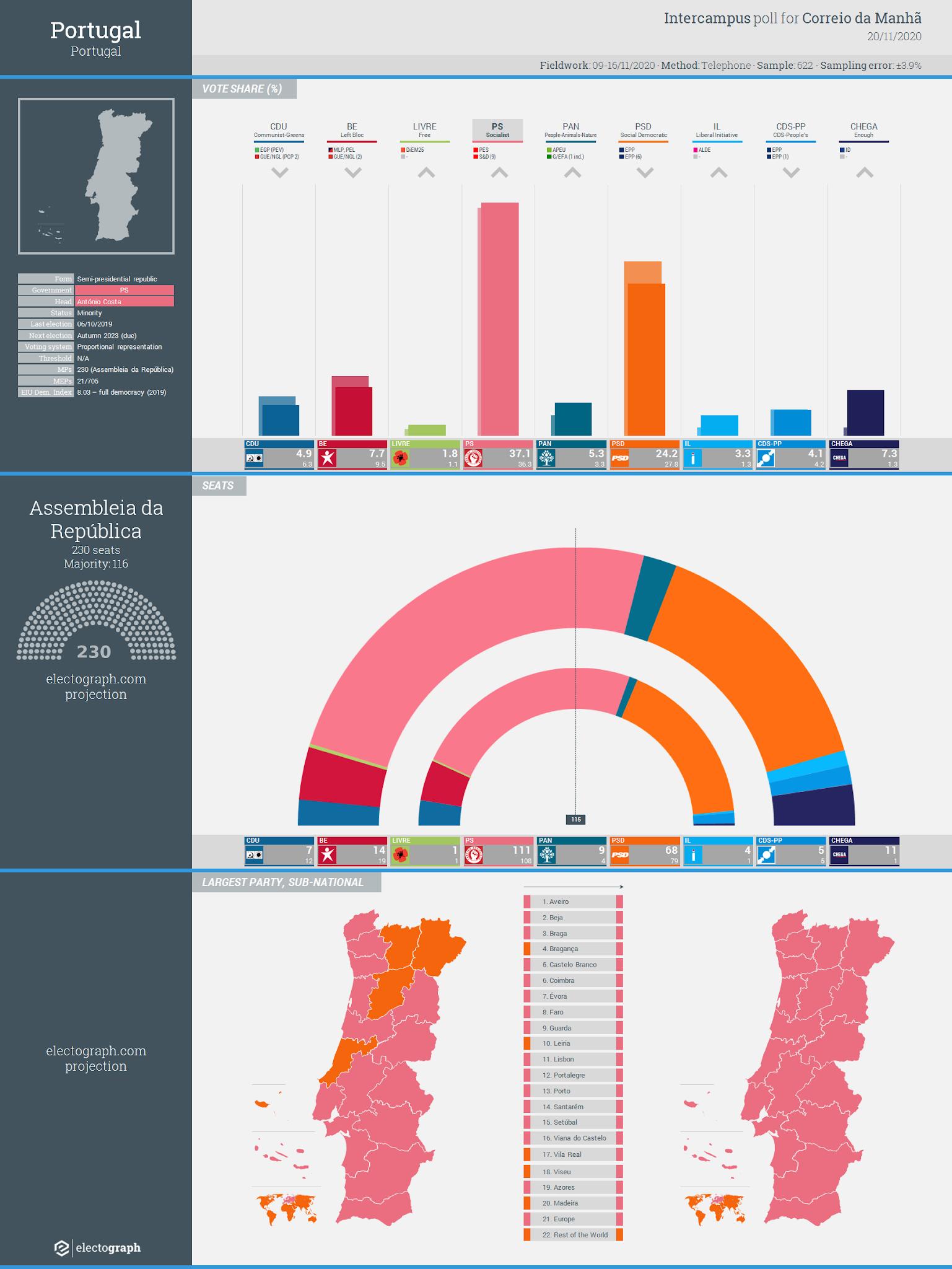 PORTUGAL: Intercampus poll chart for Correio da Manhã, 20 November 2020