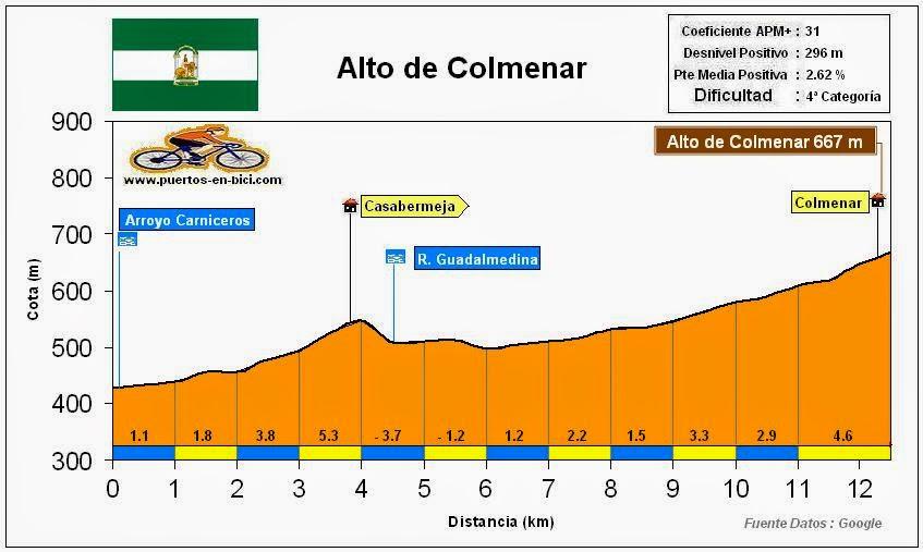 Altimetría Perfil Alto de Colmenar