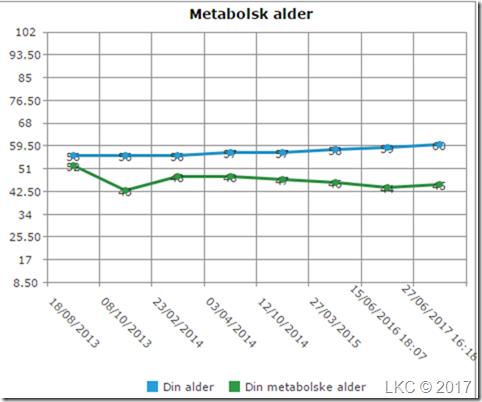 LOOP metabolsk alder
