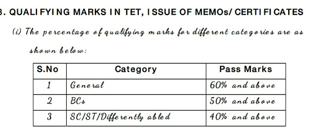 Ts tet qualify score  Category  wise