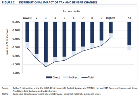 ESRI Impact of Budget 2019 changes