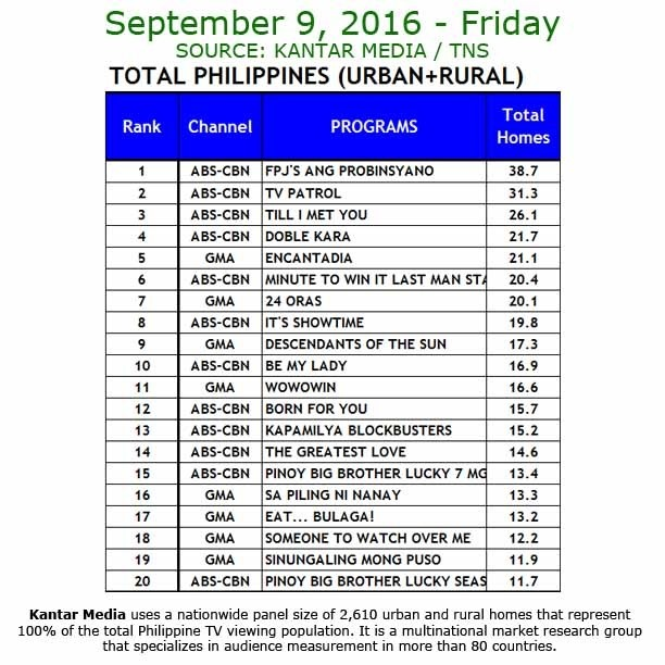 Kantar Media National TV Ratings - Sept. 9, 2016