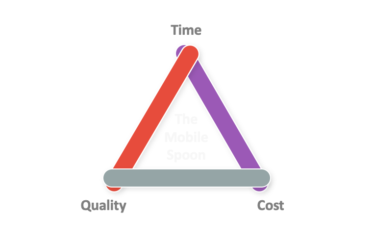 Product management trade-offs: time vs. quality vs. cost