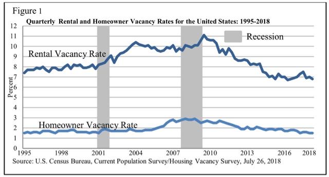 the rent vacancy relationship in rental housing market